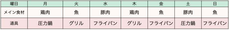 調理法を決める表