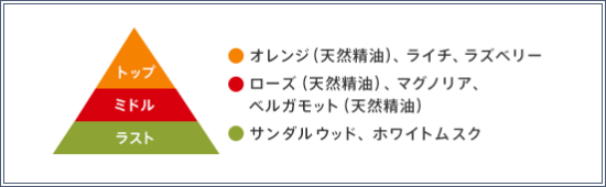 【ラサーナ プレミオール シャンプー】の香りの構成